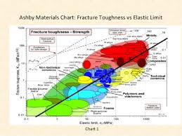 Fracture Toughness Chart Material Selection Of Smartphone Body Shell Autosaved Ppt 2