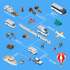 Travel Flow Chart Traveling People Isometric Flowchart Vector Free Download