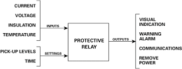 what is a protection relay littelfuse protection relays can be either electromechanical or electronic microprocessor based electromechanical relays are an obsolete technology consisting of