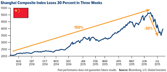China Stock Index Chart Stocknews