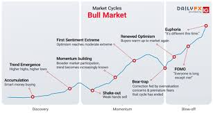 Wall Street Market Cycle Chart Market Cycles Phases Stages And Common Characteristics