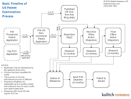 Patent Process Flow Chart Us What To Expect The Utility Patent Examination Process In