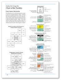 Bechtel Chart Of The Nuclides Bechtel Chart Of The Nuclides Items For All Customers