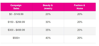 Avon Commision Chart 2017 Avon Commission 2018 Be The Best You Can Be Beauty Blog