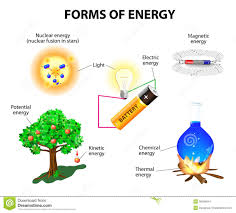 Light Energy To Mechanical Energy Forms Of Energy Melts Lessons Tes Teach