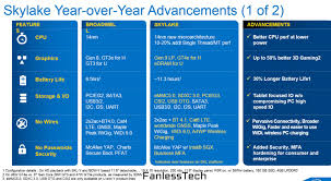 What to expect from Skylake laptops - Skylake Y, U and H explained