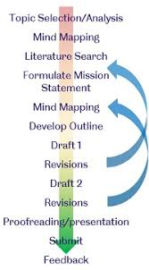 essay on writing process structure and planning writing study skills 301 ssid the
