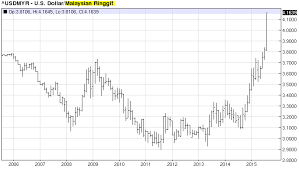 Usd Vs Myr Chart Malaysian Chart 10 Year History Of Us Dollar Vs The