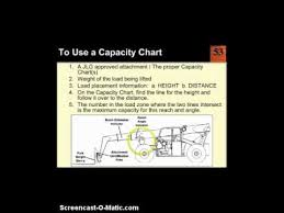 How To Read Forklift Load Capacity Chart Forklift Capacity Chart Made Easy Dmiller