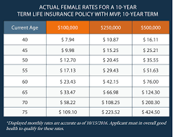 actual life insurance rates by age for an applicant with mitral valve prolapse