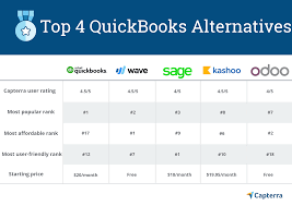 Quickbooks Version Comparison Chart 4 Best Quickbooks Alternatives For Your Business Accounting