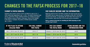 Fafsa Income Eligibility Chart 2015 2 Major Fafsa Changes You Need To Be Aware Of Ed Gov Blog