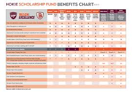 Benefit Chart Hokie Club Virginia Tech Athletic Fund