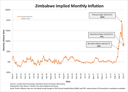 Zimbabwe Inflation Chart Zimbabwe Hyperinflates Again Entering The Record Books For