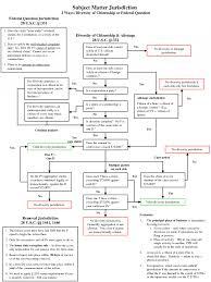 Civil Case Flow Chart Civil Procedure Diagram Flow Chart Essay Civil Procedure