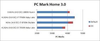 23 Abiding Intel Cpu Generation Chart
