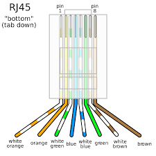 rj45 wiring diagram cat5e rj45 wiring diagram cat5e \u2022 free wiring cat 6 wiring diagram for wall plates at Cat6 Ethernet Cable Wiring Diagram