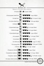 chemistry conversion chart cheat sheet kitchen 101 mass and volume conversions cheat sheet by cheatography