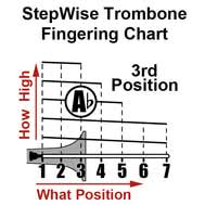 Trombone Position Chart Pdf Trombone Fingering Slide Position Chart And Flashcards
