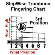 Trombone Fingering Slide Position Chart And Flashcards