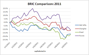 Chart Of The Day 2011 Performance Of World Bric And Asian