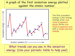 a graph of the first ionisation energy plotted against the atomic number