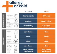 Allergy Treatment | MedExpress Urgent Care