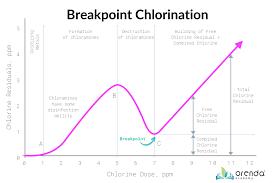 Understanding Breakpoint Chlorination