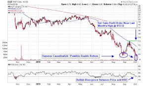 Natural Gas Candlestick Chart 3 Stocks To Play A Rebound In Natural Gas Prices