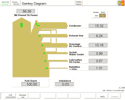 engine sankey diagrams kongsberg maritime
