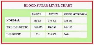 Standard Blood Sugar Level Chart What Are The Normal Blood Sugar Levels Quora