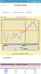 Basal Chart Celsius Share Your Bbt Charts Trying To Conceive Forums What