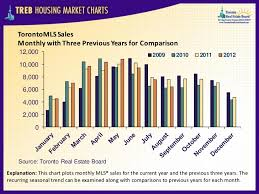 Charts August 2012 Treb Housing Market Charts August 2012