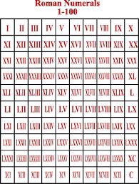 Wp Xmlrpusr Roman Numerals Pro