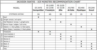 Jackson Mystique Js1490 Skates Figure Skate Sets Figure