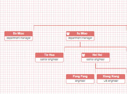 Orgchart A Simple And Direct Organization Chart Plugin