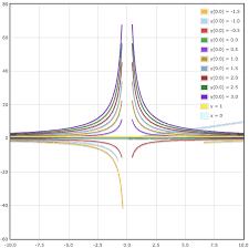 Семейство кривых дифференциального уравнения · Как пользоваться  Семейство кривых Гиперболы