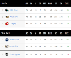 riseandshine screenshot 13png.  screenshot i havenu0027t talked about it much this morning because is so obvious the  loss in calgary last night was devastating for the kings  for riseandshine screenshot 13png 1