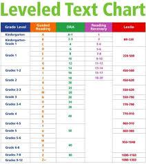 32 Punctual Dra Reading Levels Correlation Chart