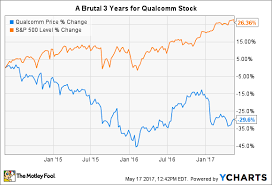 Qualcomm Stock Quote Magnificent Here's Why The Worst May Be Yet To Come For Qualcomm Inc The