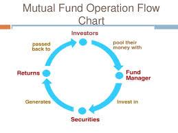 Mutual Fund Flow Chart Mutual Fund Process Flow Chart Trade Setups That Work