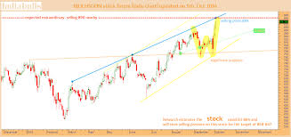 Indiabulls Technical Charts Indiabulls Hsg Fin Selling Pressure Expected Moneymunch