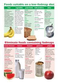 Low Fructose Food Chart Low Fodmap Diet Chart Uk Bedowntowndaytona Com