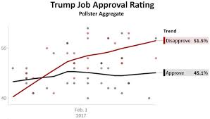 Trump Approval Rating Chart Kevin Drum Page 527 Mother Jones