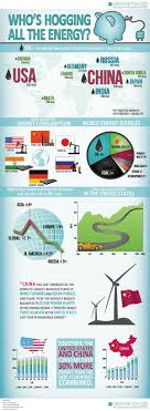 best ideas about renewable energy projects who s hogging all the energy infographic for elemental led pretty crazy is investing twice