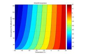 Wind Chill Chart Celsius Knots Wind Chill Calculator 100 Free Calculators Io