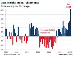 Transportation Index Chart Surging Freight Costs Fire Up Inflation Fears Investment Watch
