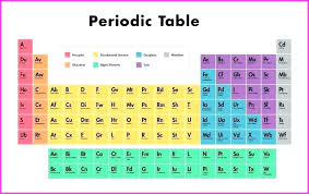 colored periodic table colored periodic table colored periodic table metals nonmetals metalloids