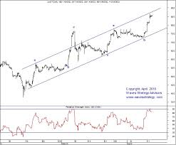 Just Dial Chart Elliott Wave India Taking Technical Analysis To Next Level