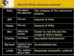 Death Of A Salesman Character Chart Death Of A Salesman Chart For All The Characters Concerned